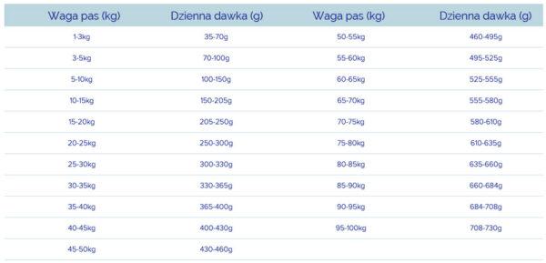 Fish4Dogs Superior Weight Control Dawkowanie