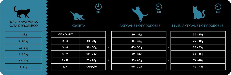 Dawkowanie - karma sucha dla kota Celtic Łosoś ze Śledziem i Pstrągiem